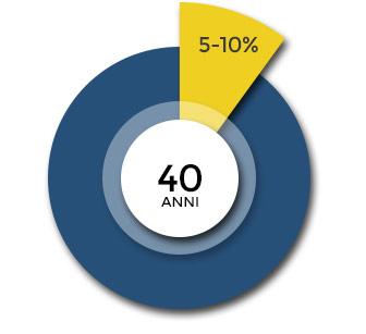 colpisce 5-10% uomini di 40 anni